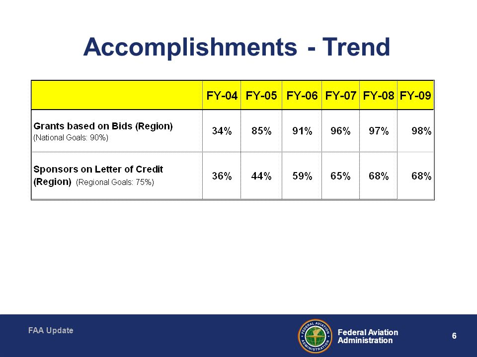 Accomplishments - Trend