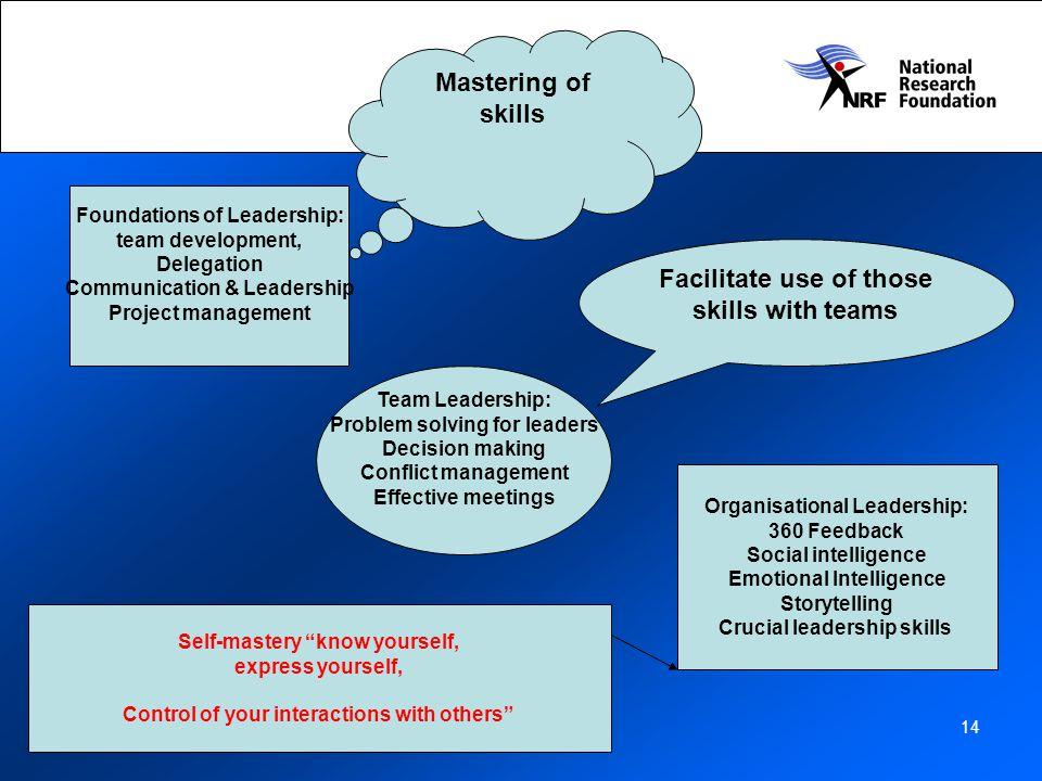 Mastering of skills Facilitate use of those skills with teams