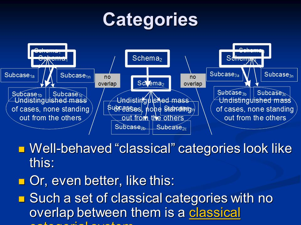 Categories Well-behaved classical categories look like this: