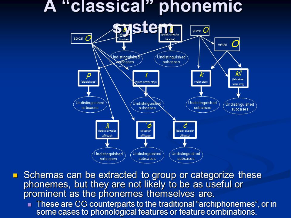 A classical phonemic system