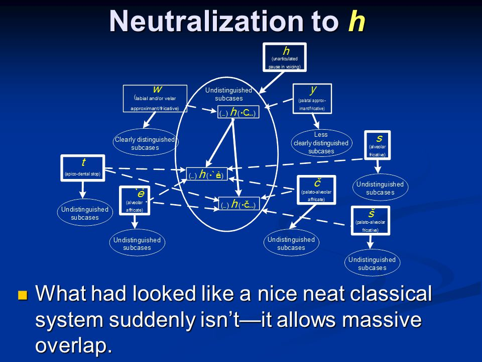 Neutralization to h What had looked like a nice neat classical system suddenly isn't—it allows massive overlap.
