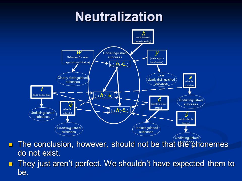 Neutralization The conclusion, however, should not be that the phonemes do not exist.