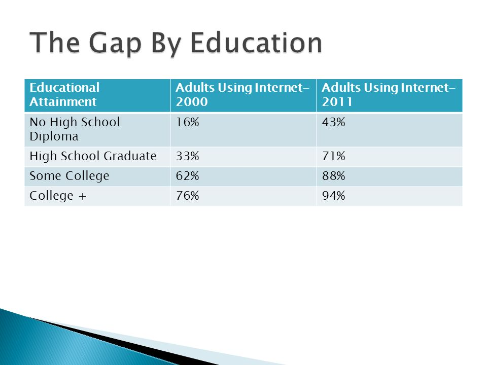 The Gap By Education Educational Attainment Adults Using Internet-2000