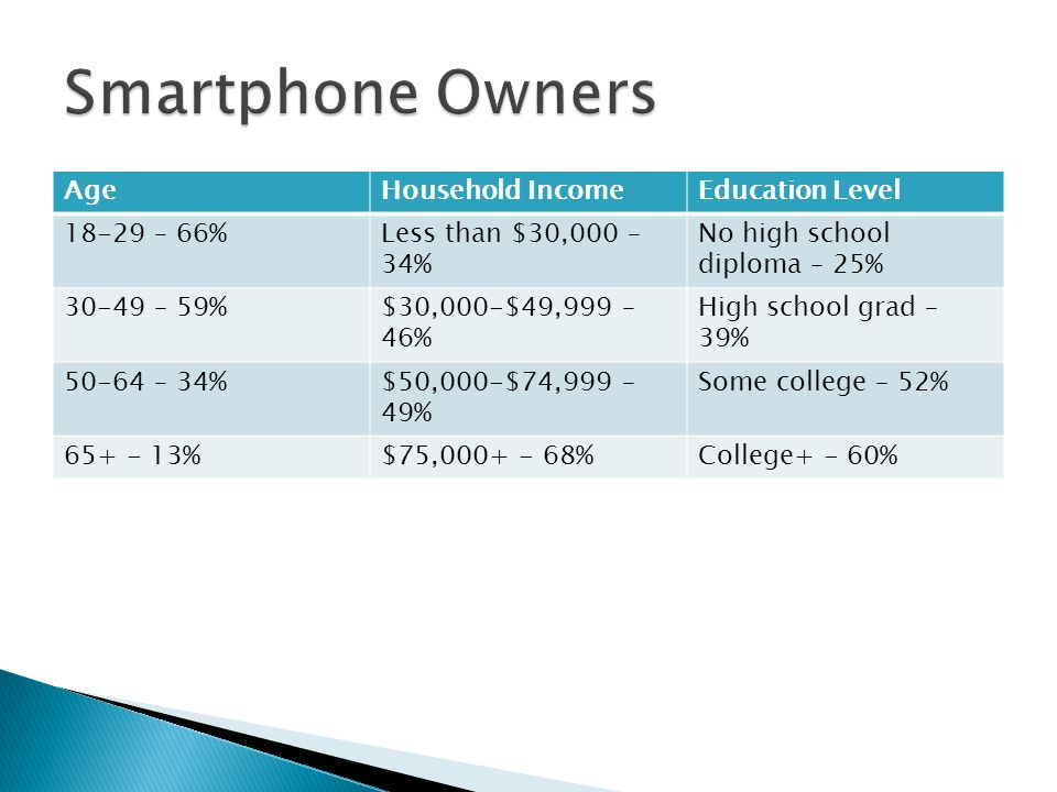 Smartphone Owners Age Household Income Education Level 18-29 – 66%