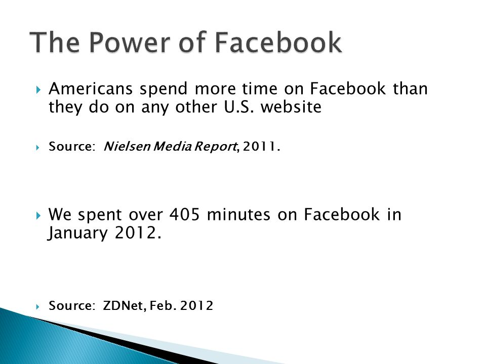 The Power of Facebook Americans spend more time on Facebook than they do on any other U.S. website.