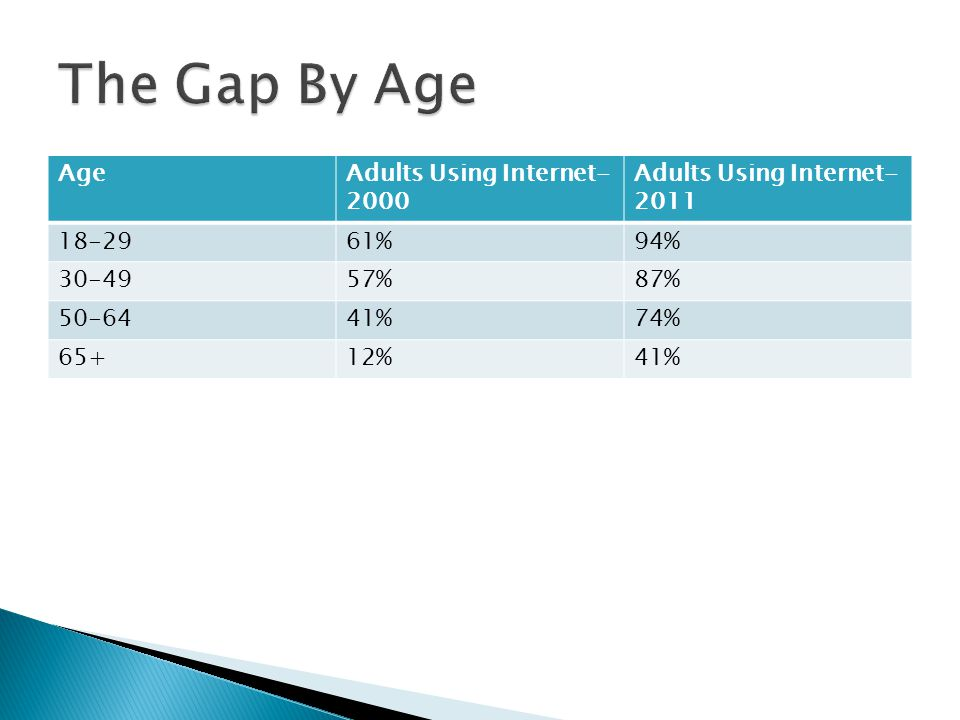 The Gap By Age Age Adults Using Internet-2000