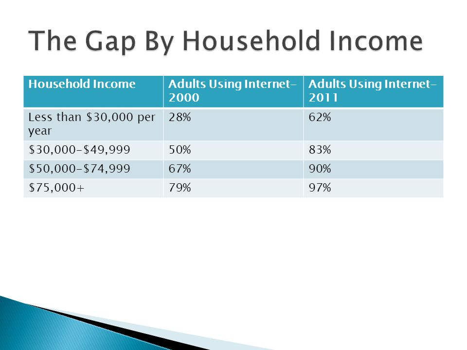The Gap By Household Income