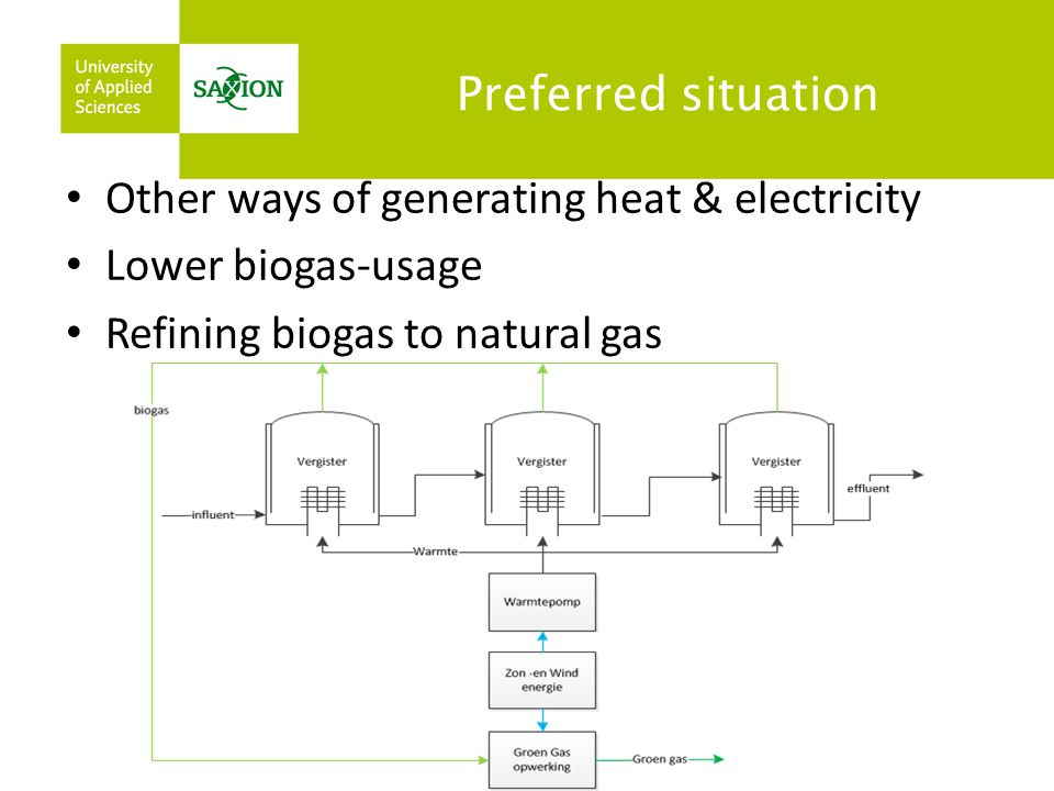 Preferred situation Other ways of generating heat & electricity.