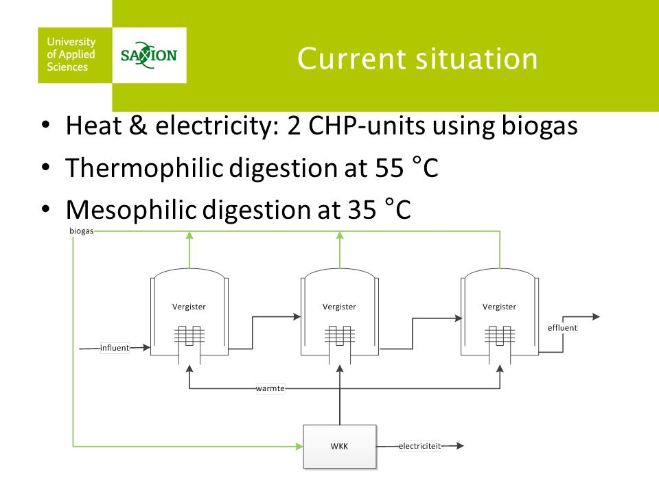 Current situation Heat & electricity: 2 CHP-units using biogas.