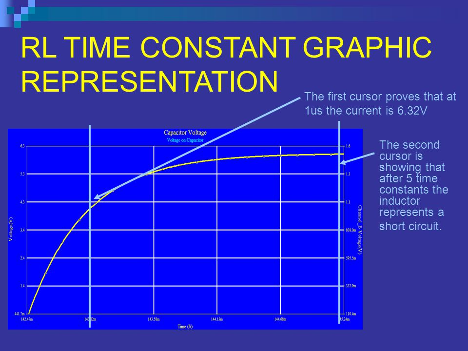 RL TIME CONSTANT GRAPHIC REPRESENTATION