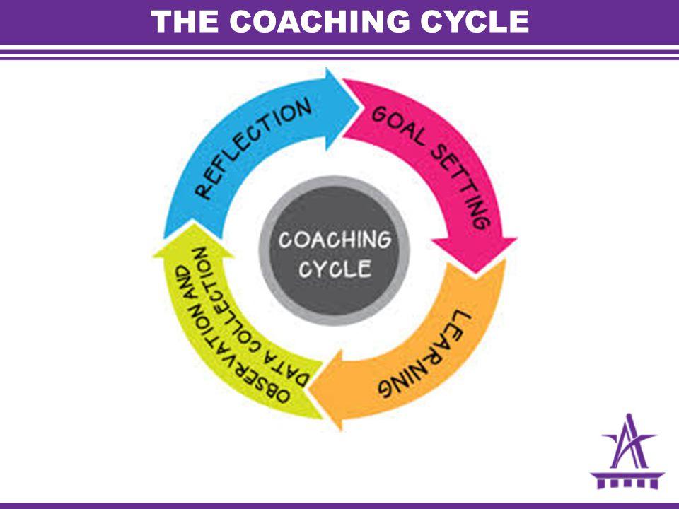 THE COACHING CYCLE
