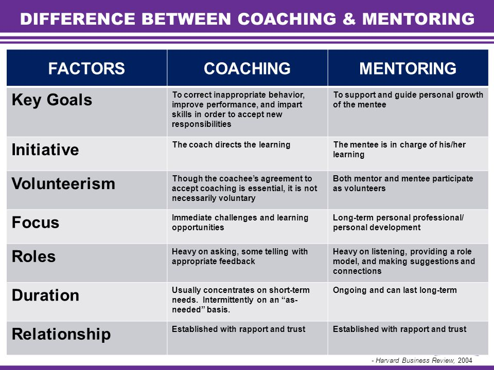differences between coaching and mentoring Supervising or coaching — what's the difference  that there are distinct differences between training and coaching staff,  coaching and mentoring keeps the .