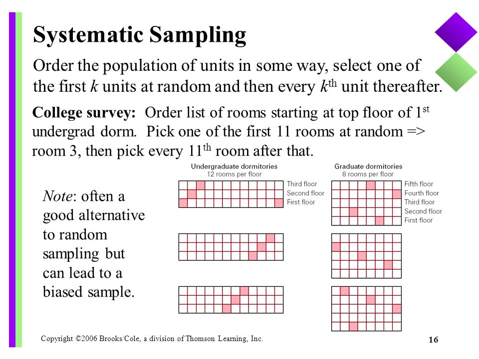 Systematic Sampling Order the population of units in some way, select one of the first k units at random and then every kth unit thereafter.