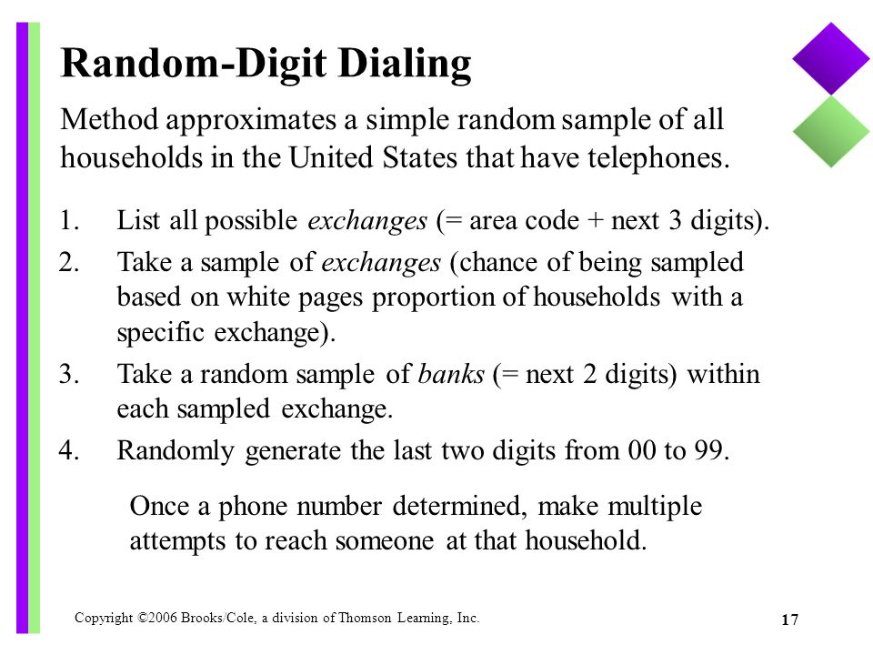 Random-Digit Dialing Method approximates a simple random sample of all households in the United States that have telephones.