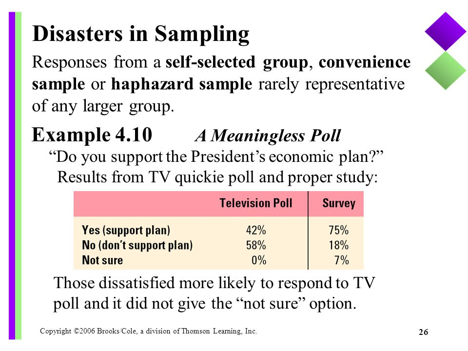 Disasters in Sampling Example 4.10 A Meaningless Poll