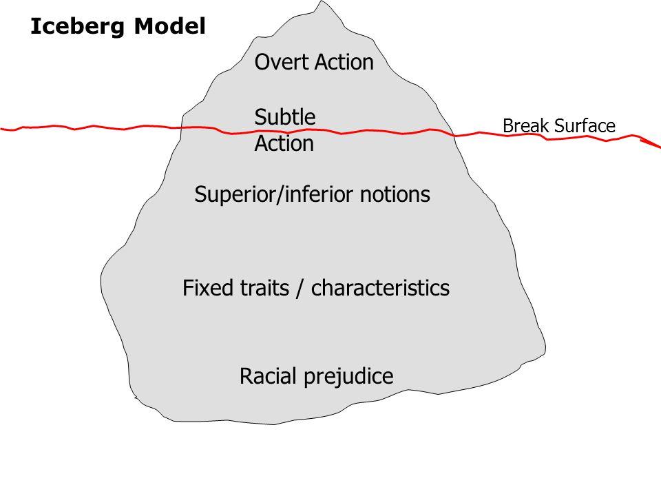 Superior/inferior notions