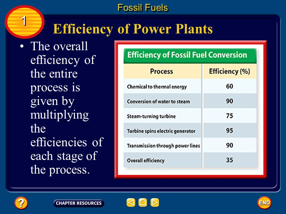 Efficiency of Power Plants