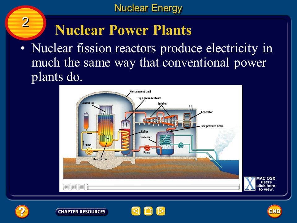 Nuclear Energy 2. Nuclear Power Plants. Nuclear fission reactors produce electricity in much the same way that conventional power plants do.