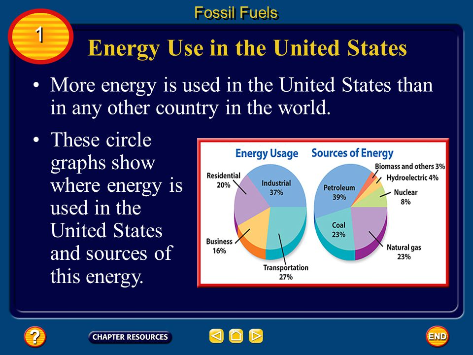 Energy Use in the United States