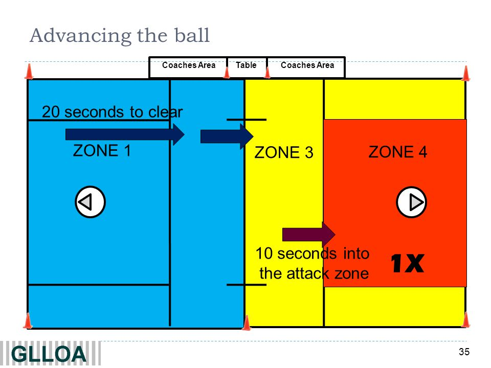 1X Advancing the ball 20 seconds to clear ZONE 1 ZONE 4 ZONE 3