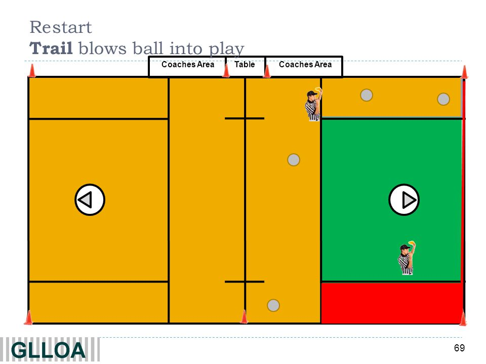 Restart Trail blows ball into play