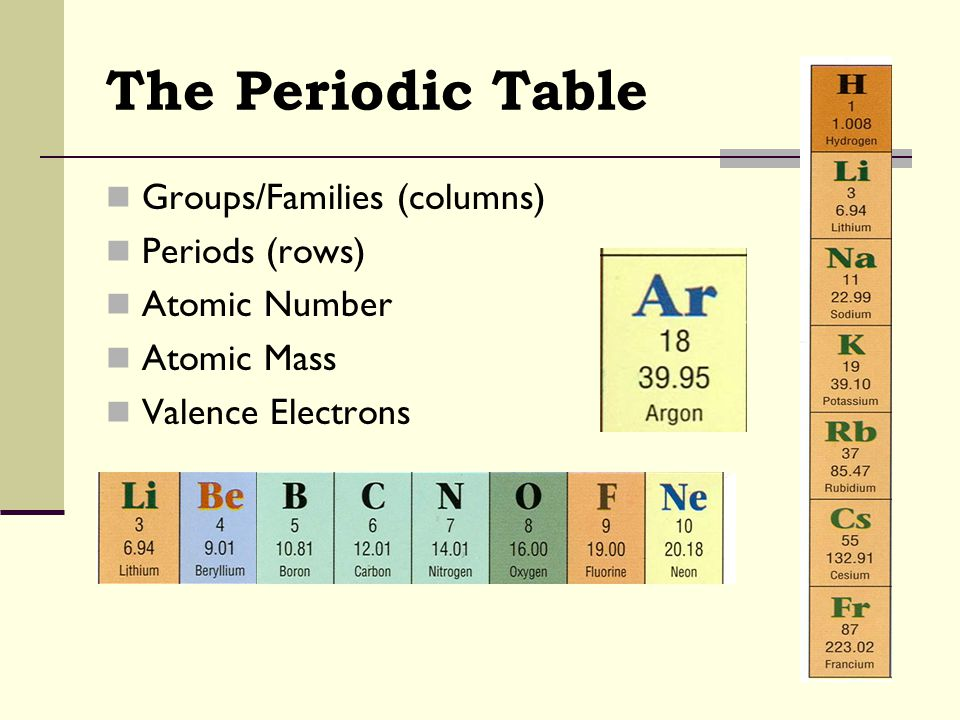 The Periodic Table Groups/Families (columns) Periods (rows)