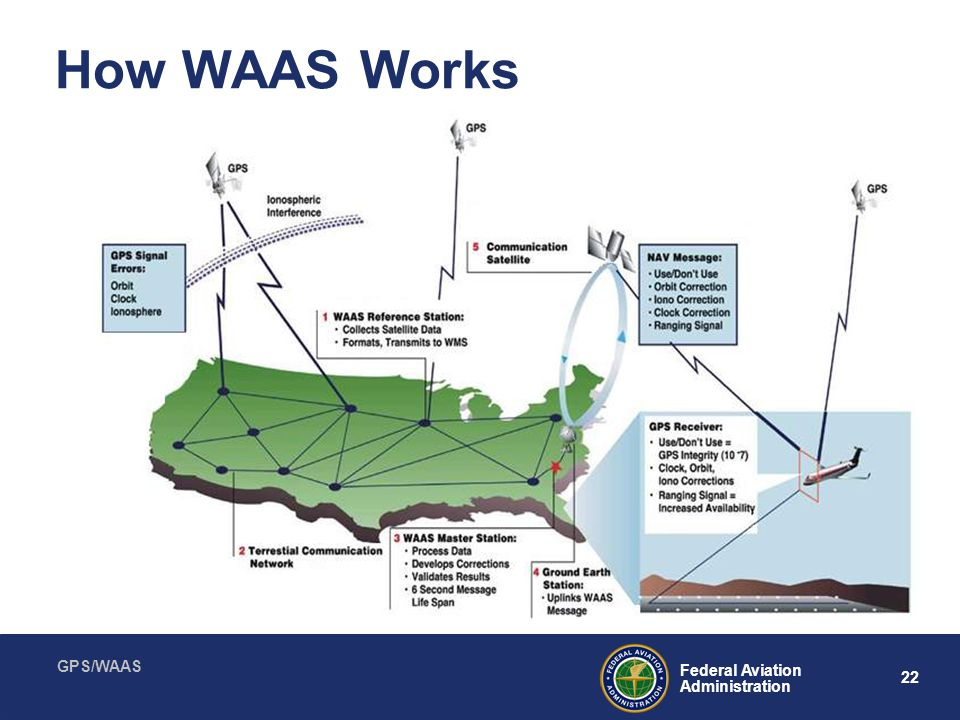 How WAAS Works