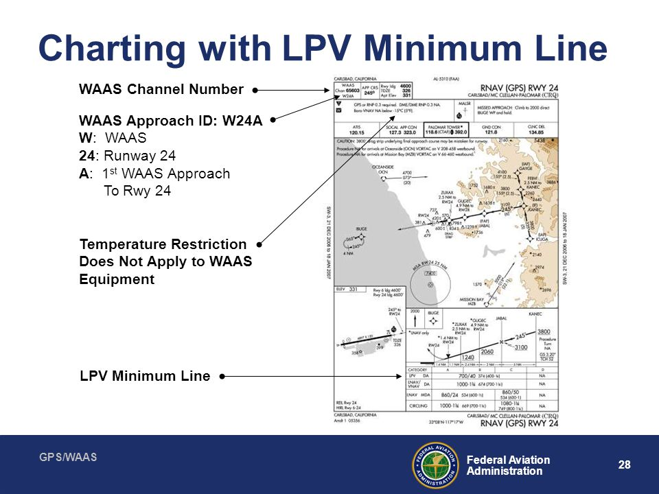 Charting with LPV Minimum Line