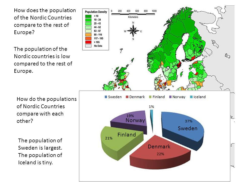 How does the population of the Nordic Countries compare to the rest of Europe