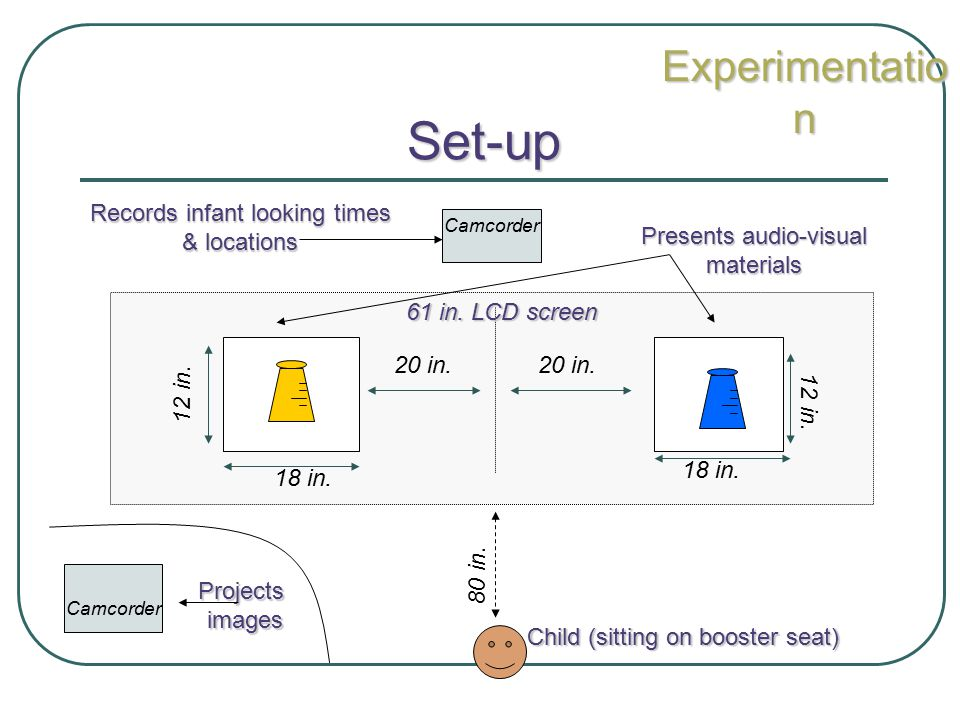 Set-up Experimentation Records infant looking times & locations