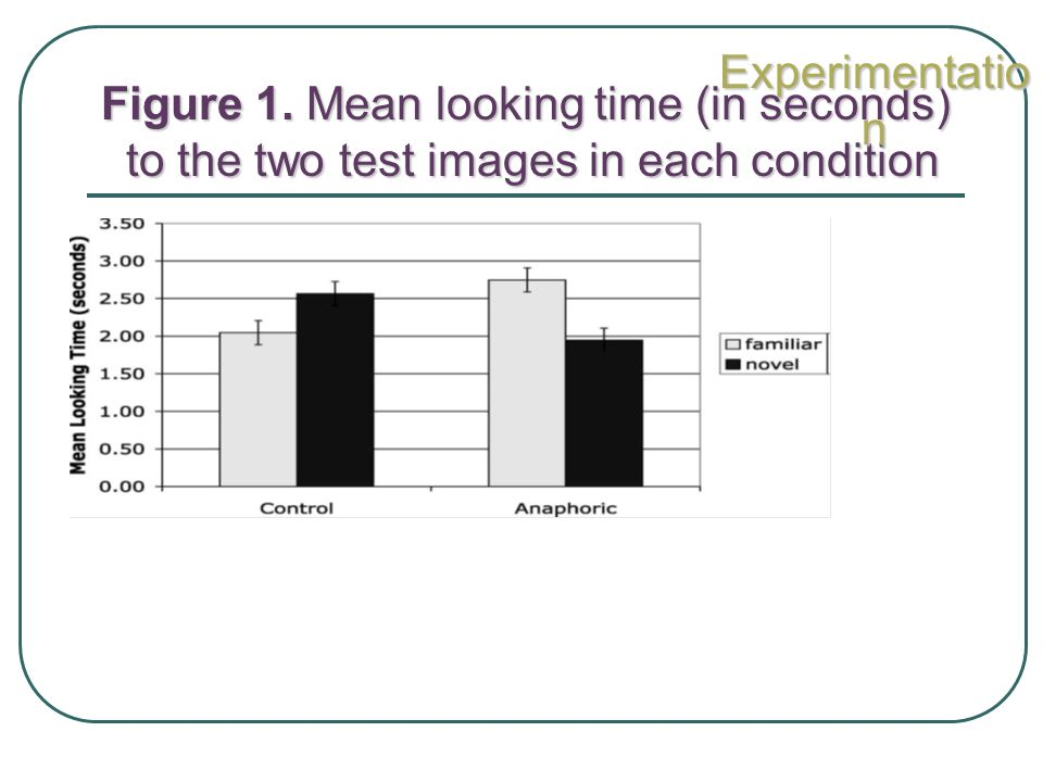 Experimentation Figure 1. Mean looking time (in seconds) to the two test images in each condition