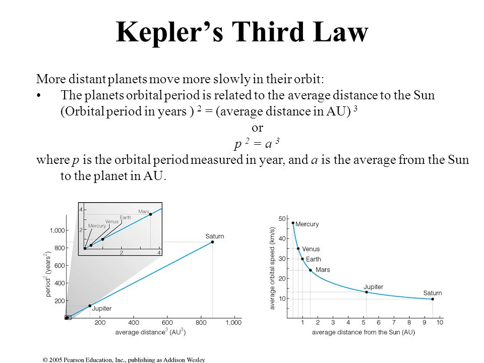 Kepler's Third Law More distant planets move more slowly in their orbit: The planets orbital period is related to the average distance to the Sun.