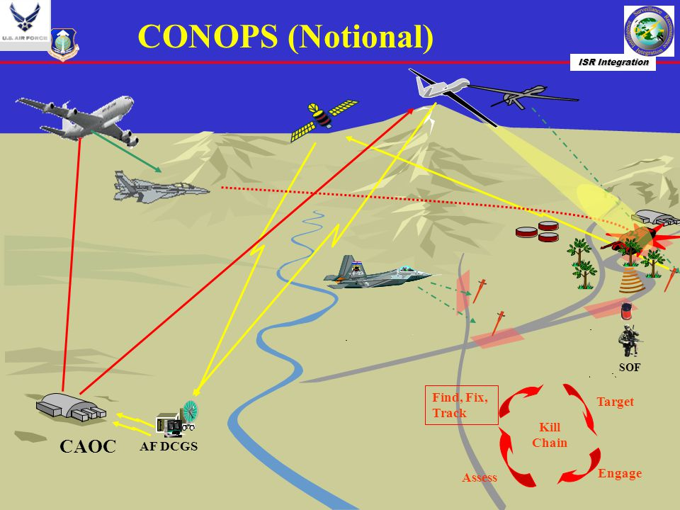 CONOPS (Notional) CAOC Find, Fix, Track Target Kill Chain AF DCGS