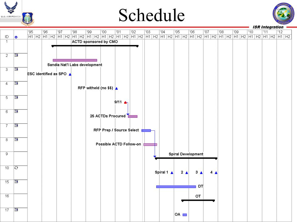 Schedule Depicted is schedule based on funding profile