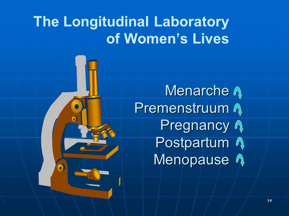 The Longitudinal Laboratory of Women's Lives Menarche Premenstruum Pregnancy Postpartum Menopause