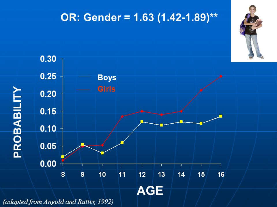 AGE OR: Gender = 1.63 (1.42-1.89)** PROBABILITY Boys Girls