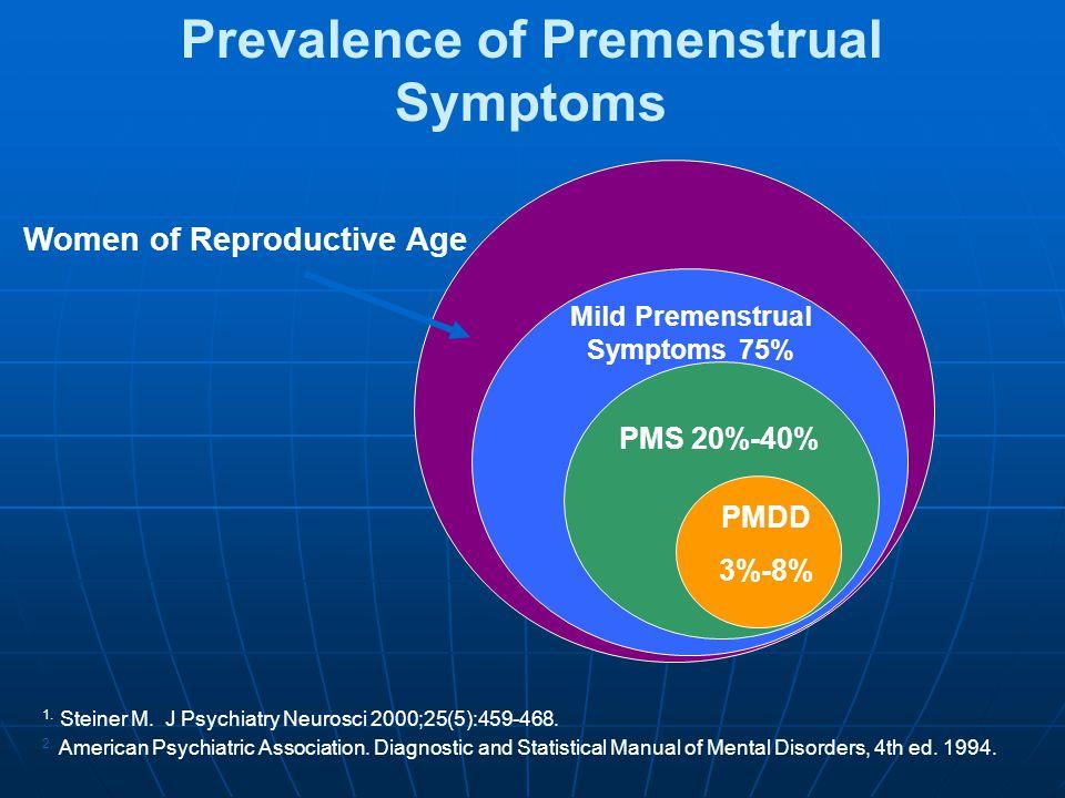 Prevalence of Premenstrual Symptoms