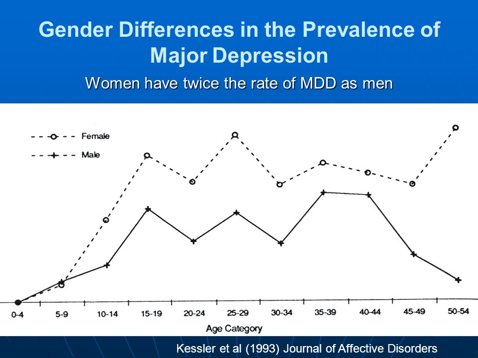 Gender Differences in the Prevalence of Major Depression