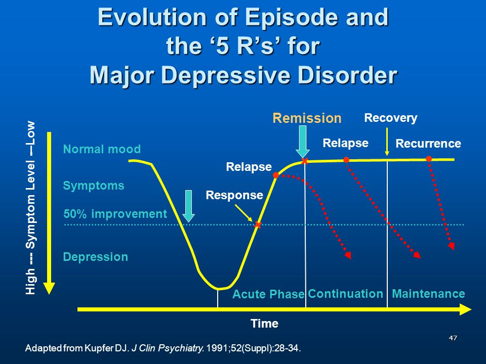 Evolution of Episode and the '5 R's' for Major Depressive Disorder