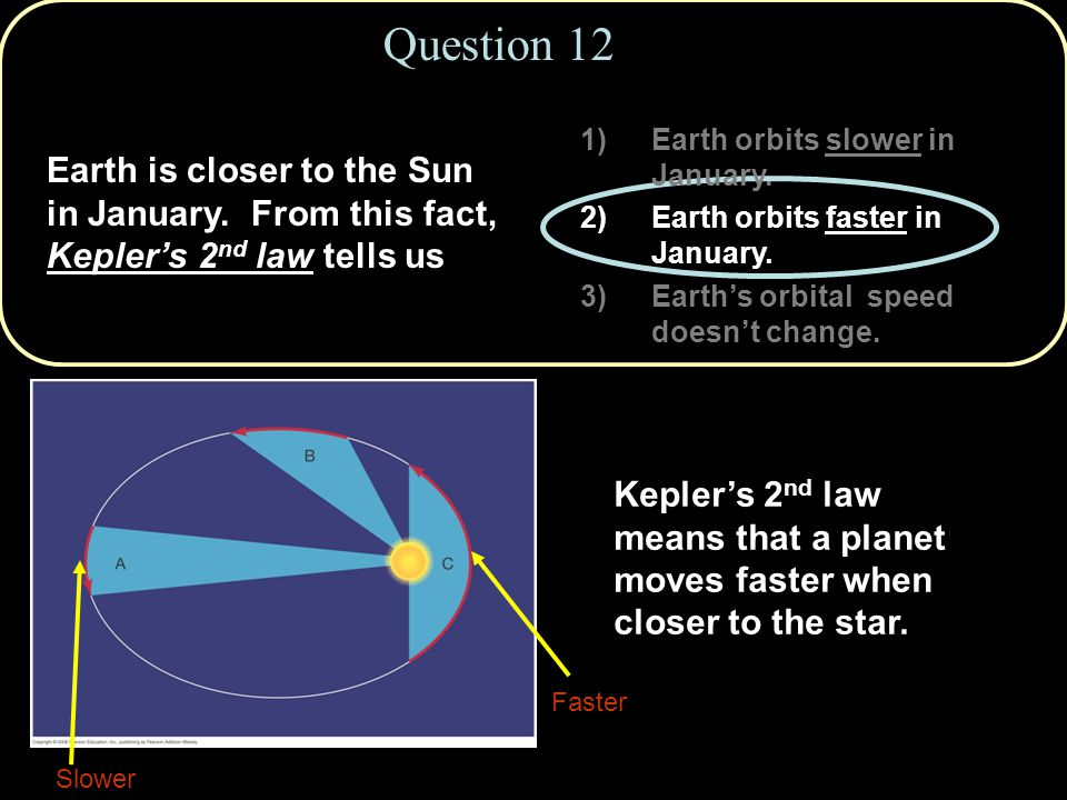 Question 12 Earth orbits slower in January. Earth orbits faster in January. Earth's orbital speed doesn't change.