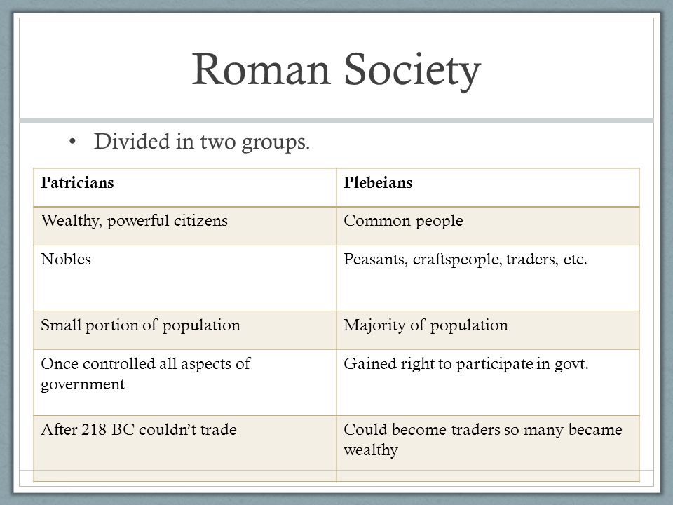 Roman Society Divided in two groups. Patricians Plebeians