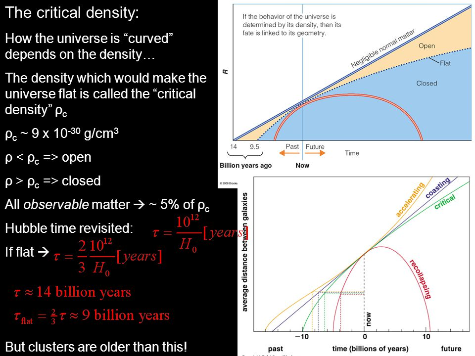 The critical density: How the universe is curved depends on the density…