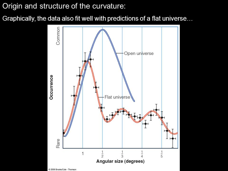 Origin and structure of the curvature: