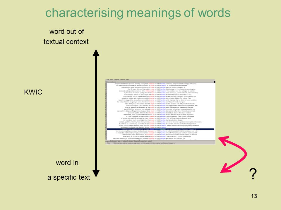 characterising meanings of words