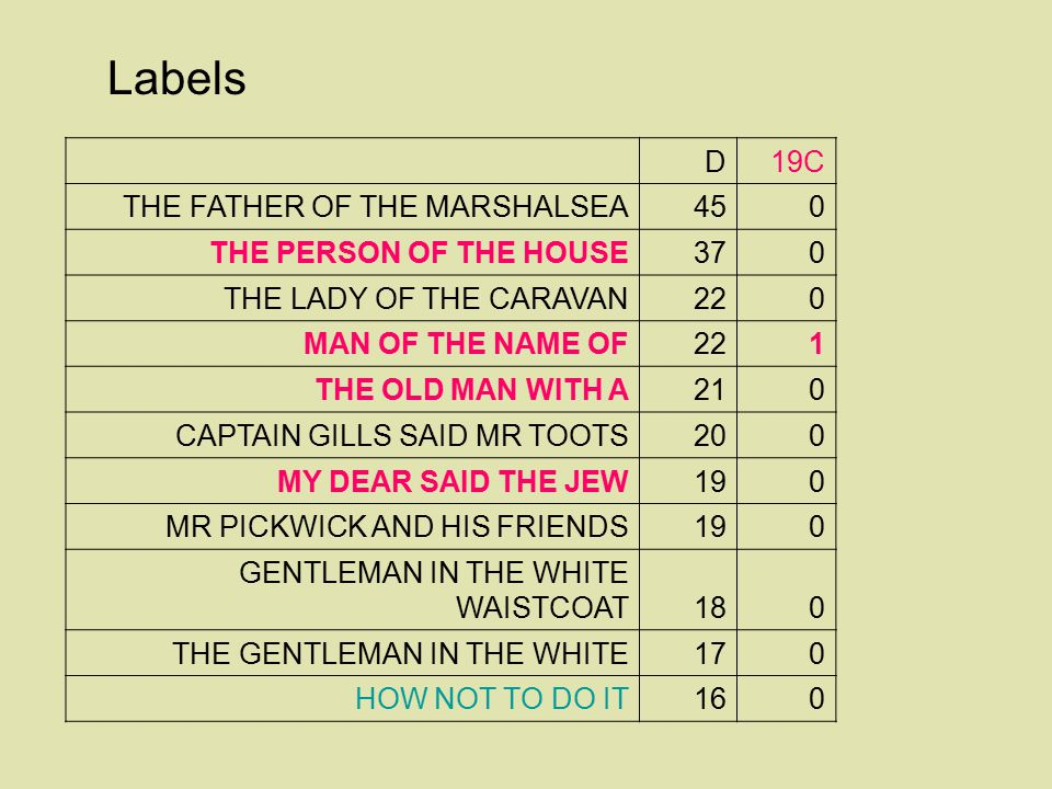 Labels D 19C THE FATHER OF THE MARSHALSEA 45 THE PERSON OF THE HOUSE