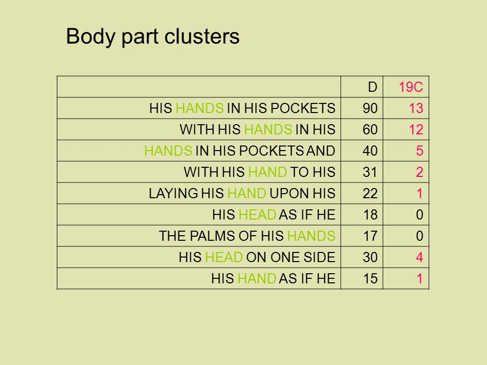 Body part clusters D 19C HIS HANDS IN HIS POCKETS 90 13