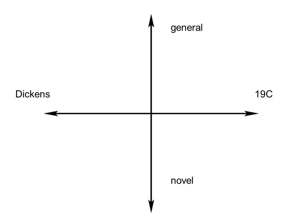 general Dickens 19C novel