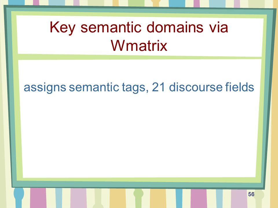Key semantic domains via Wmatrix