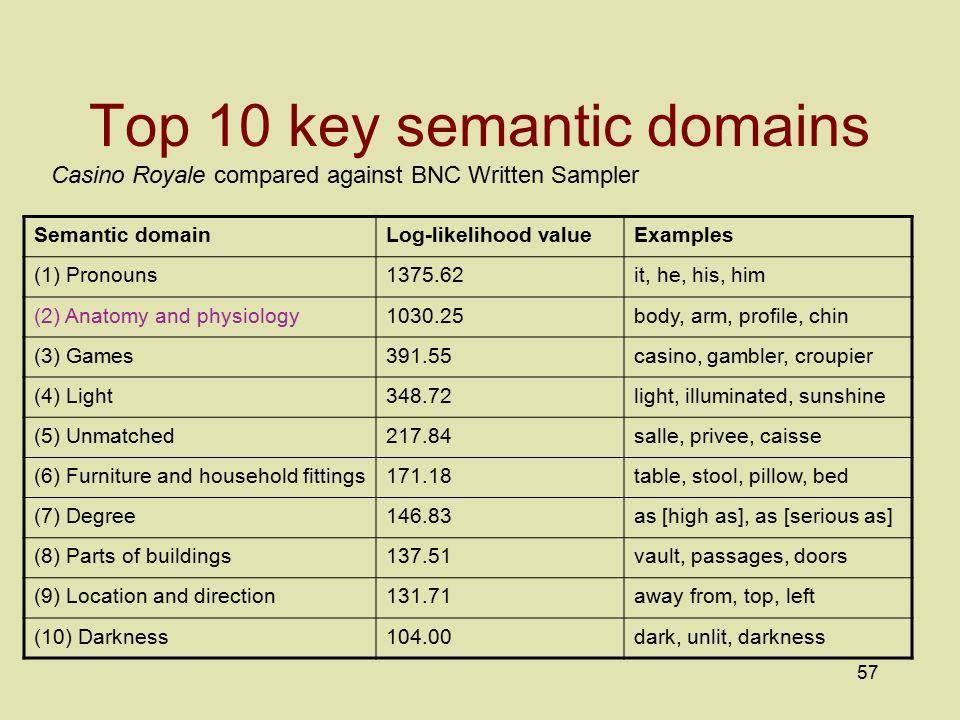 Top 10 key semantic domains