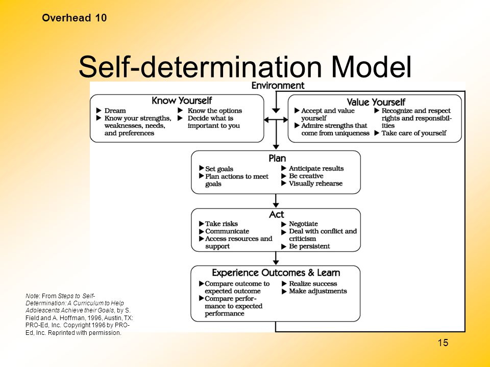 self determination  what u2019s in it for me